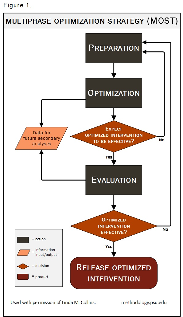 "[The flow chart begins with an information input/output box; the list inside reads: ""Theory. Scientific literature. Clinical experience. Data analysis results. Other."" Then proceed to an action box with Step 1 ""Establishment of theoretical model."" Next is an action box: Step 2 ""Identification of set of intervention components to be examined."" Next is an action box: Step 3A ""Experimentation to examine individual intervention components. Step 3A leads to Step 3B. An alternate path leads to the information input/output box ""Centralized database."" The information input/output box ""Centralized database"" is outside of the main steps of the flow chart. The information input/output box ""Centralized database"" in turn leads to an action box also outside of the main flow chart steps. The action box reads ""Exploratory data analyses."" The arrow from this action box returns to the very beginning of the chart with the information input/output box: ""Theory. Scientific literature. Clinical experience. Data analysis results. Other."" From Step 3A, proceed to Step 3B, the action box ""Refinement via experimentations and other methods."" This action is optional. Step 3B is followed by Step 4. Step 3B also has an alternate path to the information input/output box ""Centralized database."" Step 4 is an action box ""Assembly of beta intervention."" Step 4 leads to a decision point: ""Is beta intervention expected to be effective?"". If the answer is no, then return to Step 1 ""Establishment of theoretical model."" If the answer is yes, then proceed to Step 5. Step 5 is an action box ""Confirmation of effectiveness of beta intervention via RCT [randomized controlled trial]"". Step 5 has two arrows. One leads to the information input/output box ""Centralized database."" The other arrow from Step 5 leads to a decision point: ""Is beta intervention effective?"". If the answer to this question is no, then return to Step 1 ""Establishment of theoretical model."" If the answer is yes, proceed to Step 6. Step 6 is a product ""Release of new intervention."" This is the end of the flow chart.]"